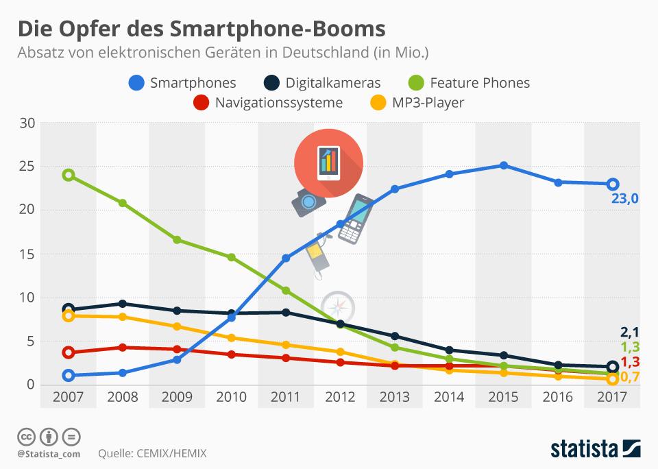 Infografik: Opfer des Smartphone Booms