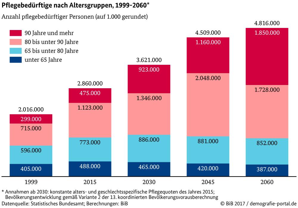 Anzahl der Pflegebeduerftigen – Statistisches Bundesamt