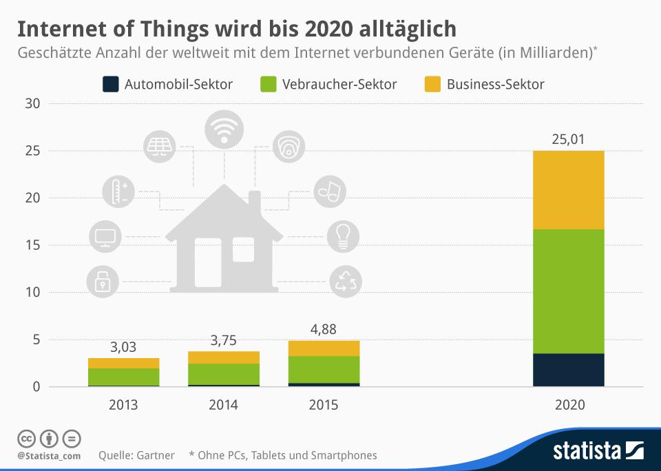 infografik: mit dem Internet of Things verbundene Geräte im Jahr 2020